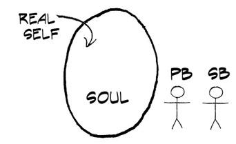 soul-spirit_body-physical-body